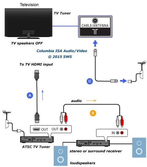 Fine How To Connect Tv Audio Sound Out Digital Optical Only To Analog Rca Wiring Cloud Loplapiotaidewilluminateatxorg