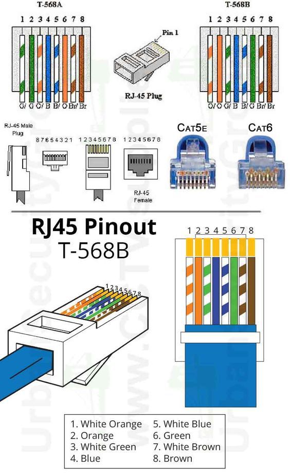 [DIAGRAM_4PO]  CD_0530] Rj45 Pinout Wiring Diagrams For Cat5E Or Cat6 Cable Wiring Diagram | Wiring Diagram Rj45 Pinout And T 568b |  | Unec Gritea Phae Mohammedshrine Librar Wiring 101