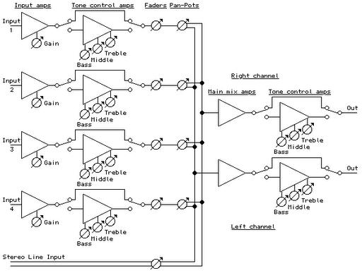 Phenomenal 4 Channel Portable Audio Mixer Circuit Diagram Wiring Cloud Counpengheilarigresichrocarnosporgarnagrebsunhorelemohammedshrineorg