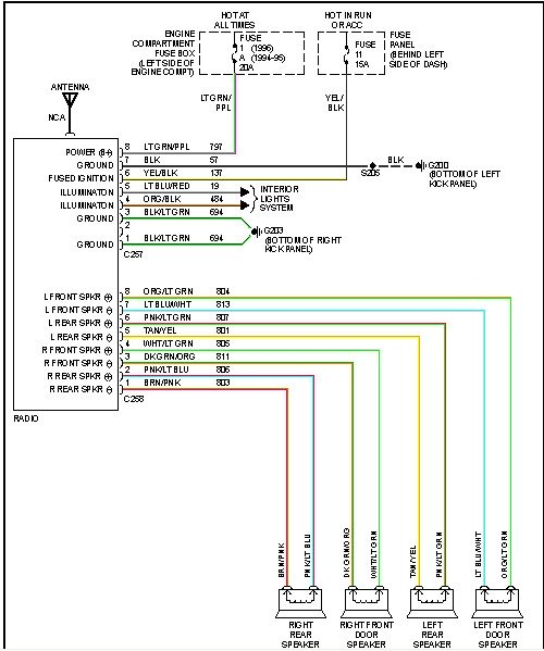 2002 Ford F 150 Radio Wiring Wiring Diagram Permanent A Permanent A Emilia Fise It