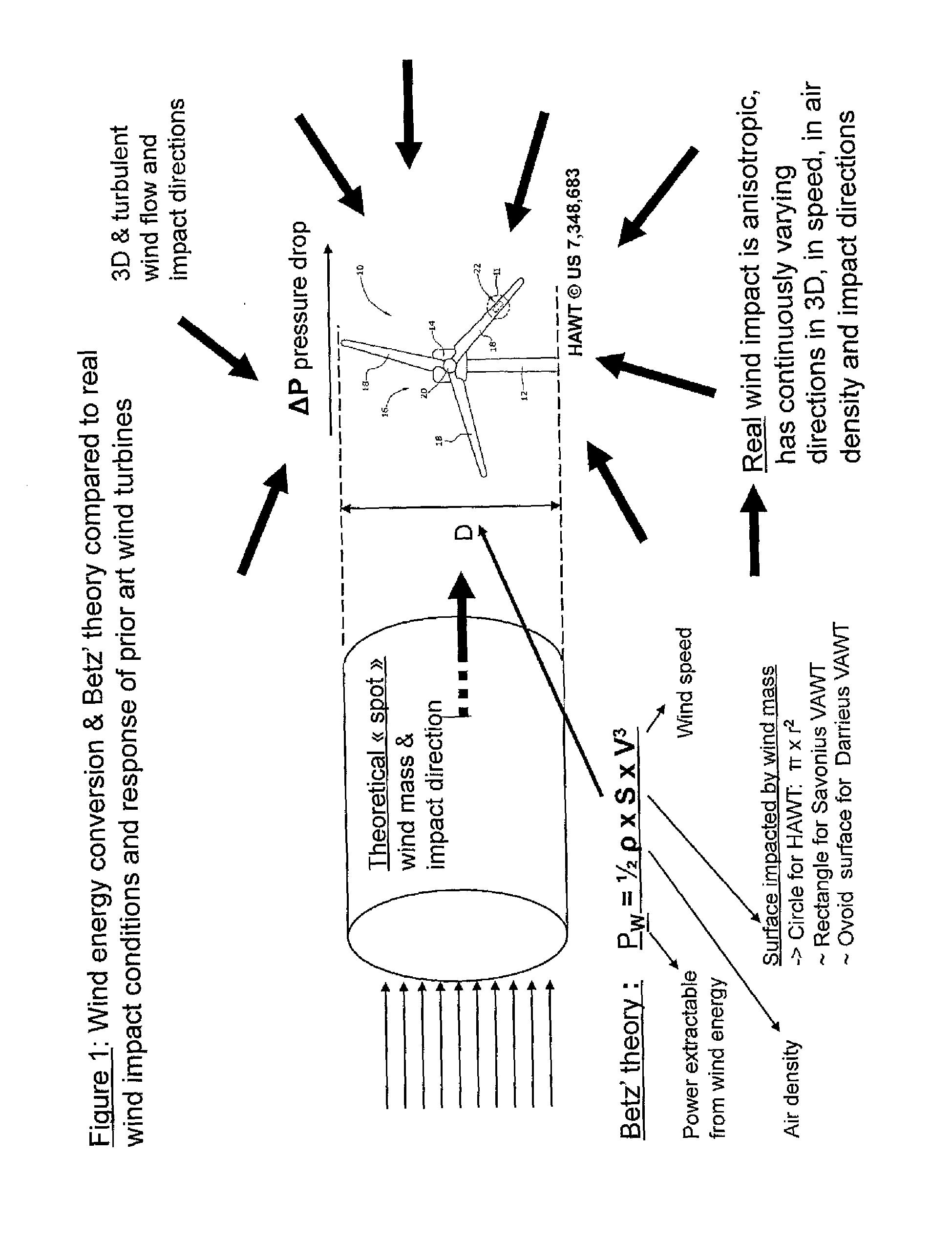Zf 9509  Wind Turbine System Block Diagram Sma Sunny