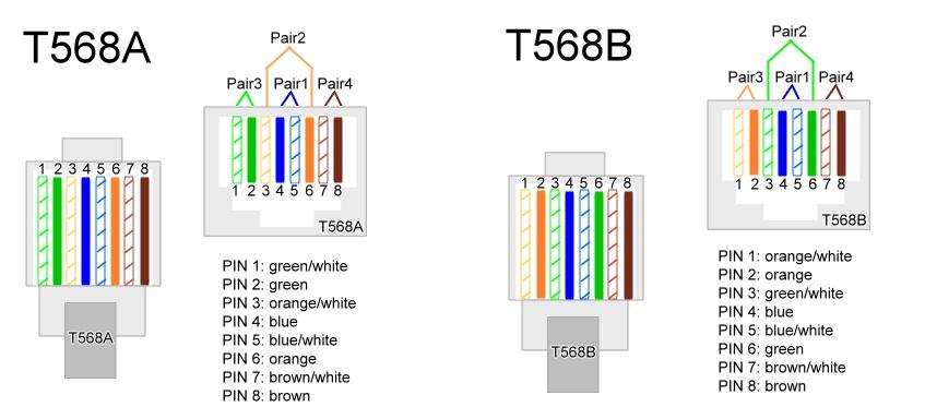 Ethernet Cable Wiring Diagram T568b - 1974 Cuda Wiring Diagram -  caprice.yenpancane.jeanjaures37.fr | Wiring Diagram Cat5e T568a And T568b Are |  | Wiring Diagram Resource