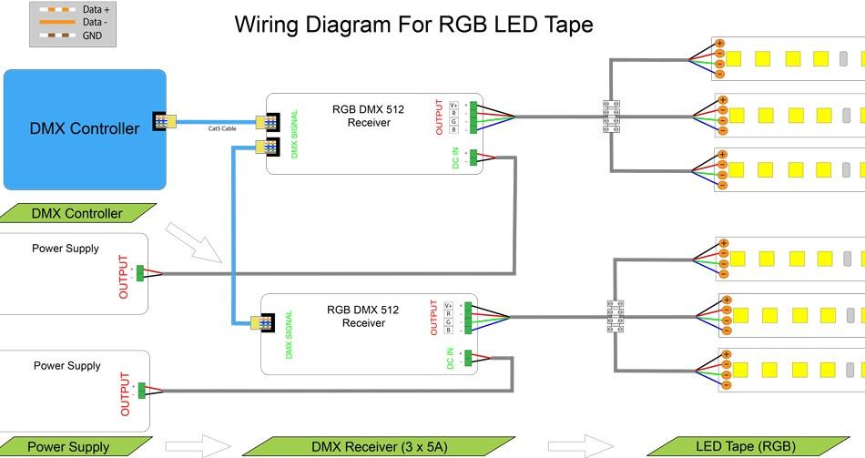 Wondrous Led Dmx Wiring Diagram Wiring Diagram Tutorial Wiring Cloud Filiciilluminateatxorg