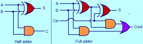 Miraculous Half Adder And Full Adder Circuit With Truth Tables Wiring Cloud Loplapiotaidewilluminateatxorg