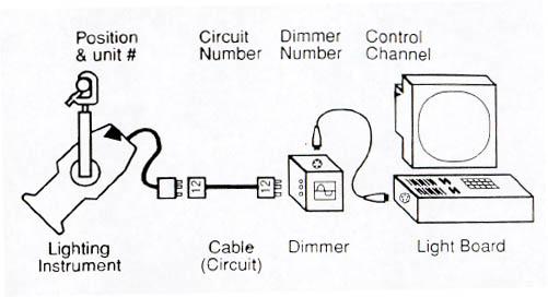 Terrific Theater Lighting Diagram Basic Electronics Wiring Diagram Wiring Cloud Monangrecoveryedborg