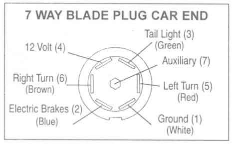 Astounding Rv 7 Wire Blade Plug Diagram Basic Electronics Wiring Diagram Wiring Cloud Gufailluminateatxorg