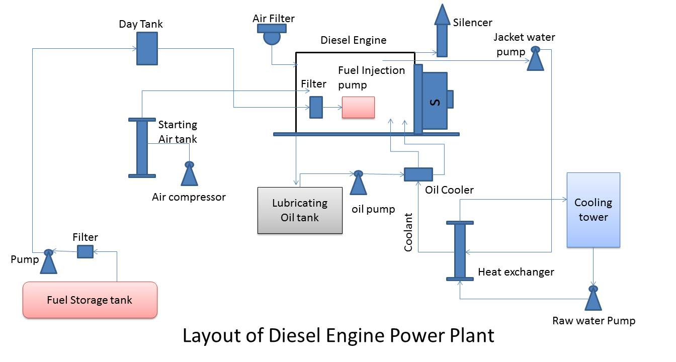 Cool Thermal Power Plant Layout And Operation Wiring Diagram Wiring Cloud Timewinrebemohammedshrineorg