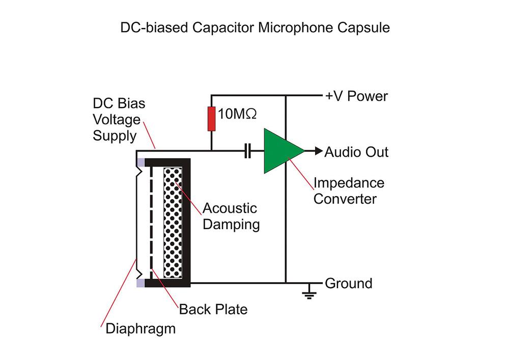Phenomenal Electret Condenser Microphone Schematicsvg Basic Electronics Wiring Cloud Vieworaidewilluminateatxorg