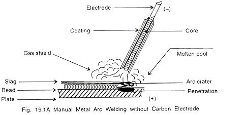 Magnificent Stick Weld Diagram Wiring Diagram Wiring Cloud Hisonepsysticxongrecoveryedborg