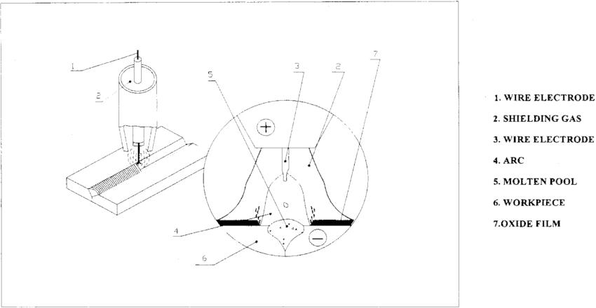 gas arc welder wiring diagram sr 7171  gas arc welder wiring diagram  sr 7171  gas arc welder wiring diagram