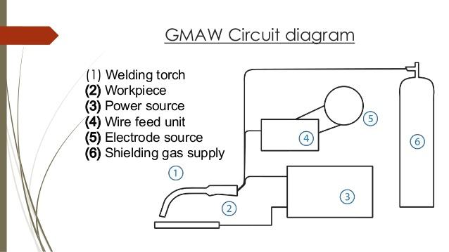 gas arc welder wiring diagram fo 7625  arc welding process gas metal arc welding diagram arc  fo 7625  arc welding process gas metal