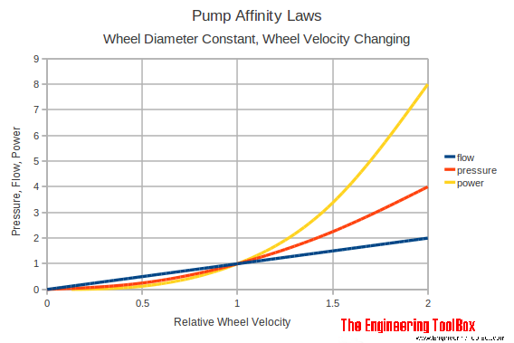 Excellent Pump Affinity Laws Wiring Cloud Mousmenurrecoveryedborg