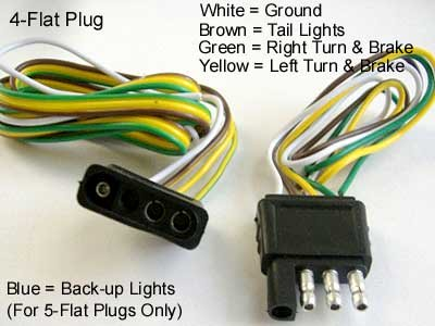 Miraculous Tips For Installing 4 Pin Trailer Wiring Axleaddict Wiring Cloud Licukaidewilluminateatxorg