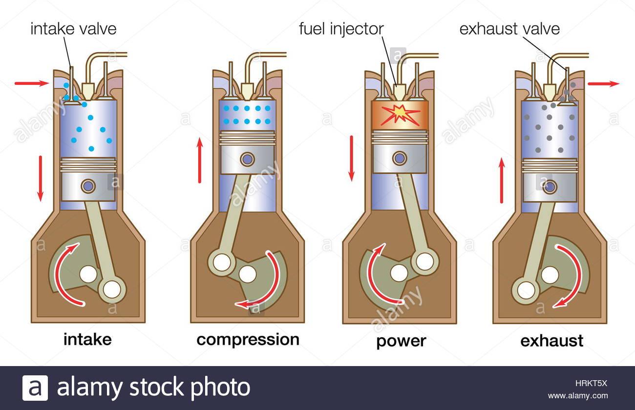 YH_4385] Stroke Engine Diagram 4 Four Stroke Motor Diagram Schematic WiringHisre Hendil Mohammedshrine Librar Wiring 101