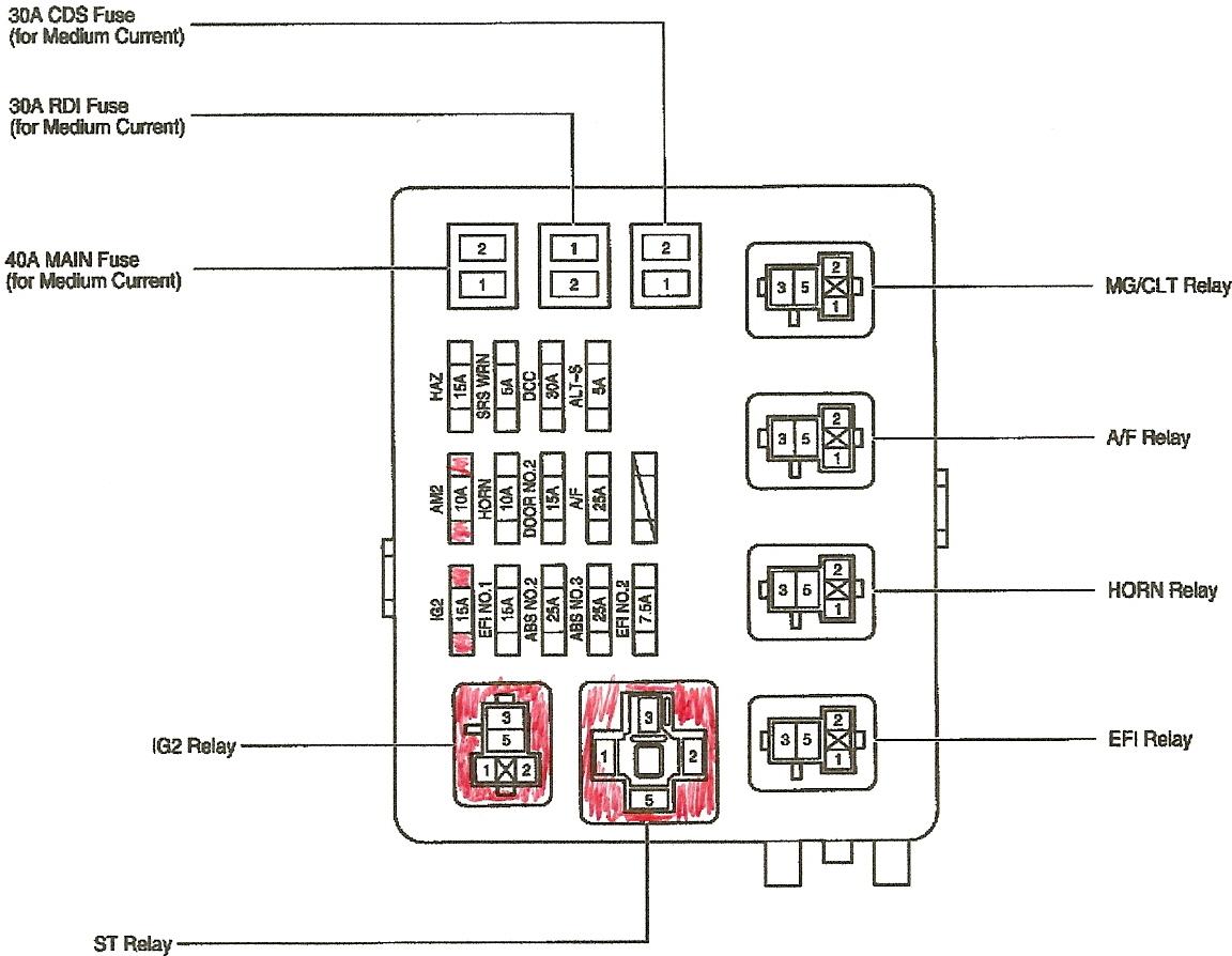 Admirable Toyota Corolla 2001 Fuse Box Radio Wiring Diagram Wiring Cloud Ittabisraaidewilluminateatxorg