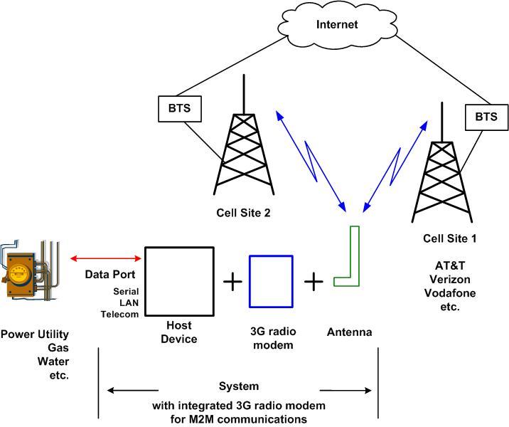 dk_9255] 3g diagram  over alia softhub librar wiring 101