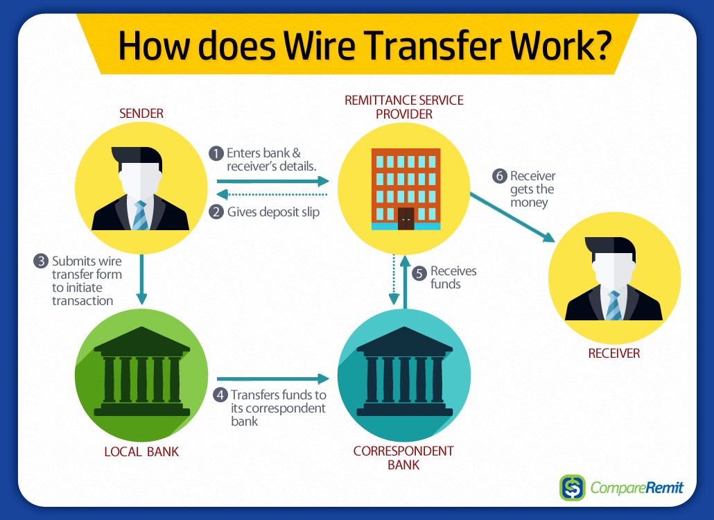 What Does Wiring Money Mean Free Diagram