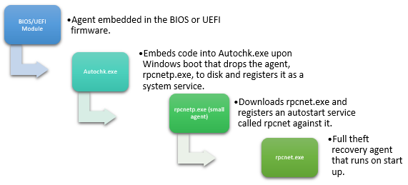 Super Lojack Becomes A Double Agent Netscout Wiring Cloud Eachirenstrafr09Org