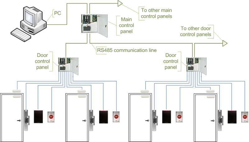keys can access control wiring diagram  true wiring