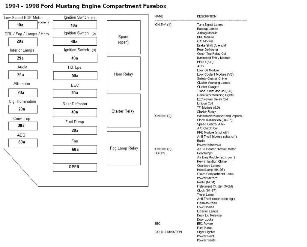 fuse box diagram for 1998 ford mustang - wiring diagram system  plunge-image-a - plunge-image-a.ediliadesign.it  ediliadesign.it