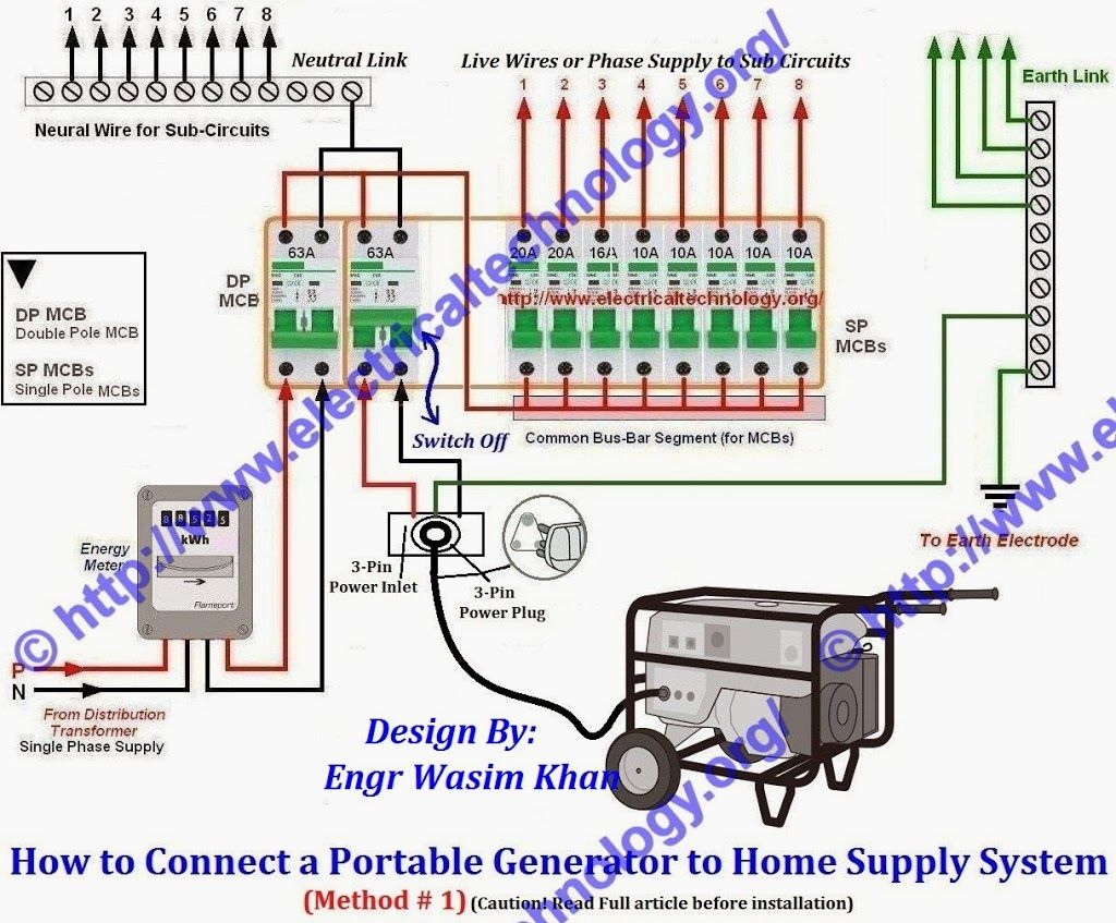 Excellent How To Connect A Portable Generator To The Home Supply 4 Methods Wiring Cloud Monangrecoveryedborg