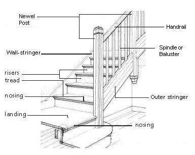 Remarkable Diagram Parts Of A Staircase House In 2019 Parts Of Stairs Wiring Cloud Hemtegremohammedshrineorg