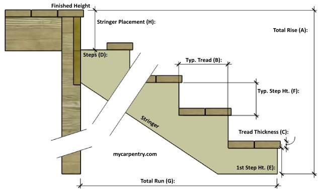 Remarkable Stair Calculator Calculate Stair Rise And Run Wiring Cloud Itislusmarecoveryedborg