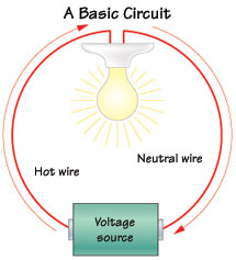 Fabulous How A Home Electrical System Works Wiring Cloud Intelaidewilluminateatxorg