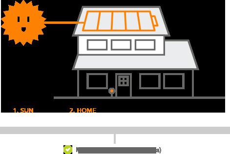 [SCHEMATICS_48IU]  DY_5625] Vivint Solar Wiring Diagram Free Diagram | Vivant Solar Wiring Diagram |  | Itis Stre Over Marki Xolia Mohammedshrine Librar Wiring 101