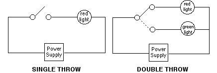 Wondrous Double Pole Light Switch Wiring Diagram Basic Electronics Wiring Wiring Cloud Hemtshollocom