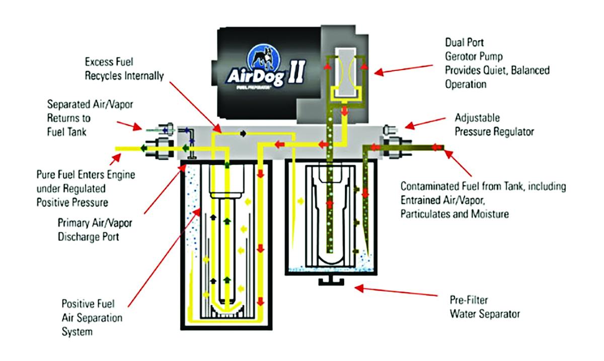 [SCHEMATICS_43NM]  DM_6285] Airdog 2 Wiring Harness Wiring Diagram | Airdog Wiring Diagrams |  | Sple Rosz Aidew Illuminateatx Librar Wiring 101