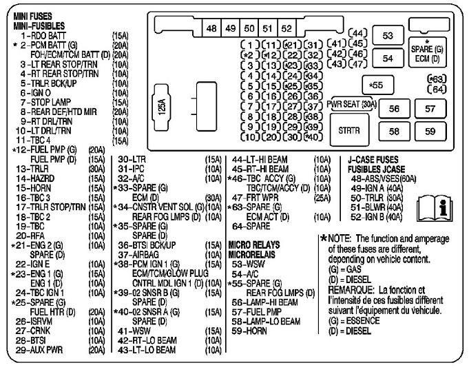 gmc savana fuse box - wiring diagram save loan-pump -  loan-pump.citisceramiche.it  citisceramiche.it