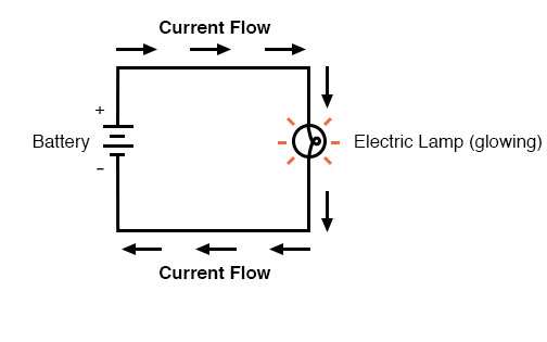Peachy Ohms Law How Voltage Current And Resistance Relate Ohms Law Wiring Cloud Intelaidewilluminateatxorg