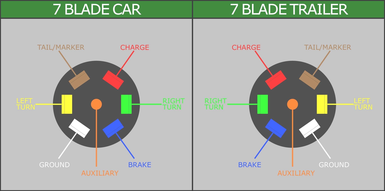 [SCHEMATICS_4JK]  FH_5411] Trailer Plug Wiring Diagram On Chevrolet 7 Pin Trailer Wiring  Diagram | Chevy Trailer Wiring Diagram |  | Onica Wigeg Mohammedshrine Librar Wiring 101