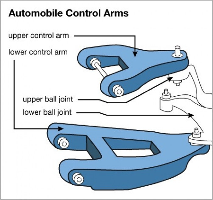 Strange What You Should Know About Car Control Arms Angies List Wiring Cloud Rdonaheevemohammedshrineorg
