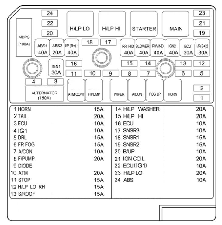 2011 sonata fuse panel diagram - wiring diagrams rung-sense -  rung-sense.massimocariello.it  massimocariello.it