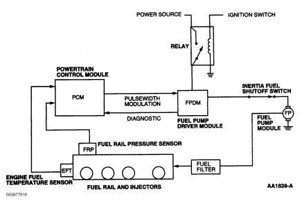 2002 Ford Taurus Fuel Pump Wiring Diagram Wiring Diagrams Year Tunnel Year Tunnel Alcuoredeldiabete It