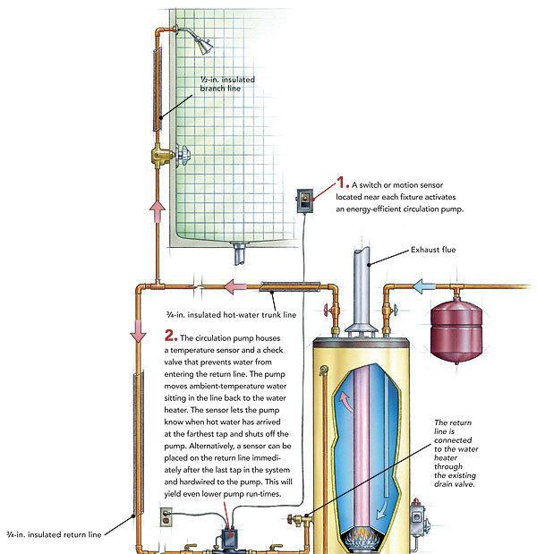 Super Hot Water Recirculation Systems How They Work Fine Homebuilding Wiring Cloud Icalpermsplehendilmohammedshrineorg