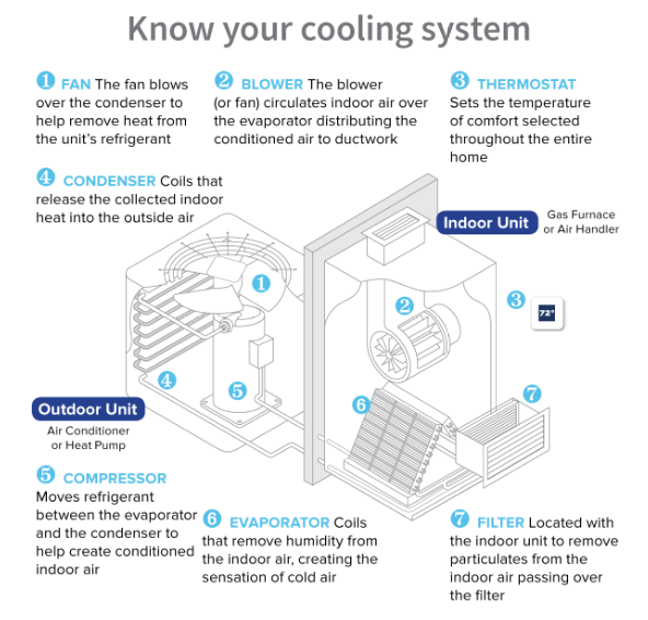 Astonishing Hvac Learning Center Heating And Cooling Goodman Wiring Cloud Timewinrebemohammedshrineorg