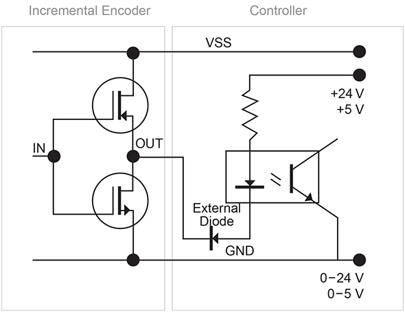 Admirable Incremental Encoder Signals Htl Push Pull Or Ttl Rs422 Wiring Cloud Xortanetembamohammedshrineorg