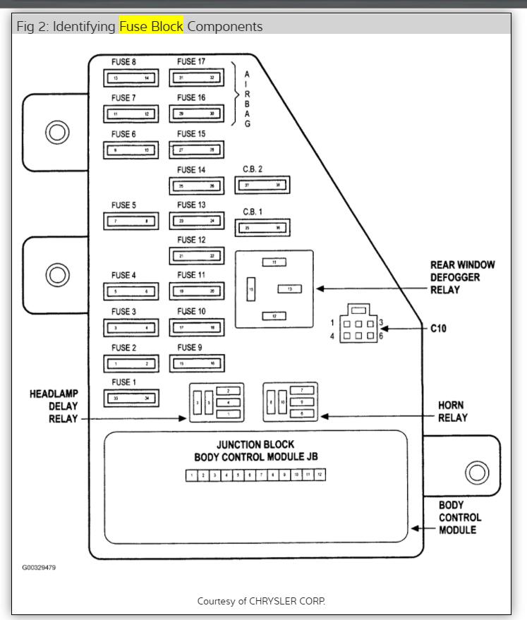 Outstanding Fuse Box Dodge Stratus 2005 Online Wiring Diagram Wiring Cloud Counpengheilarigresichrocarnosporgarnagrebsunhorelemohammedshrineorg