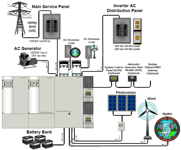 Xantrex Wiring Diagram -Car Wiring Harness | Begeboy Wiring Diagram Source | Xantrex Battery Charger Wiring Diagram |  | Begeboy Wiring Diagram Source