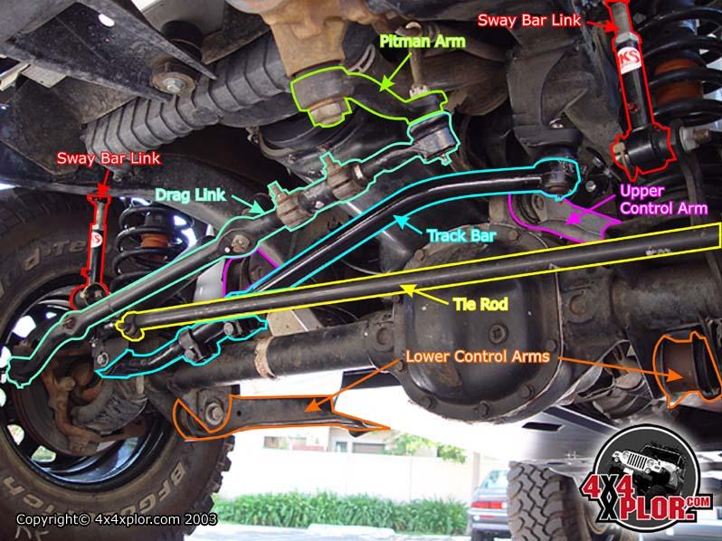 Amazing Jeep Cherokee Front Suspension Diagram Http Wwwjeepforumcom Forum Wiring Cloud Hemtshollocom