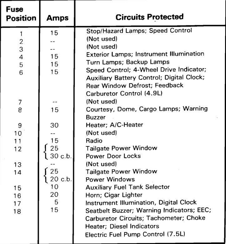 1986 F350 Fuse Box Diagram Wiring Diagram Component A Component A Consorziofiuggiturismo It