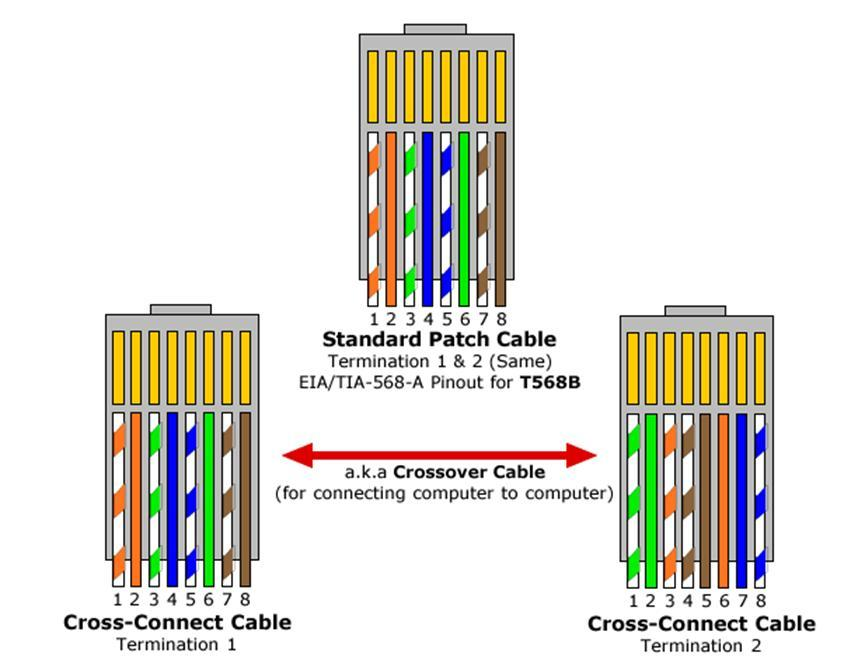 Groovy Wiring Diagram Besides Cat 5 Cable Wiring Diagram On T568B Connector Wiring Cloud Staixaidewilluminateatxorg