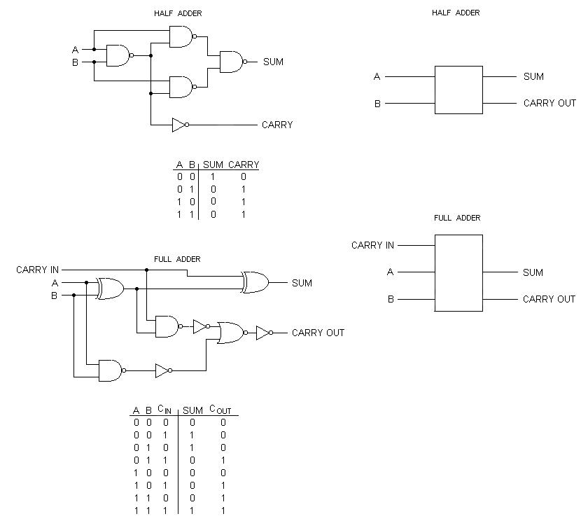 Admirable Small Logic Gates The Building Blocks Of Digital Circuits Part 2 Wiring Cloud Intelaidewilluminateatxorg