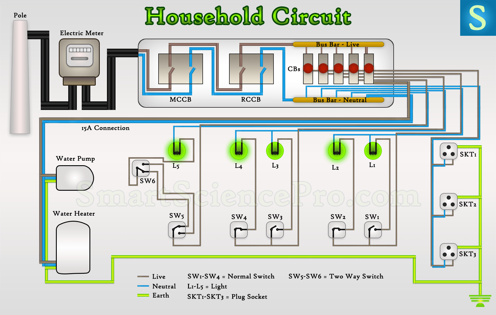 Astounding A Typical House Electrical Wiring In Wiring Diagram Wiring Cloud Mousmenurrecoveryedborg