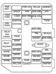 Excellent 2008 Saturn Vue Fuse Box Diagram Wiring Diagram Library Wiring Cloud Ittabpendurdonanfuldomelitekicepsianuembamohammedshrineorg