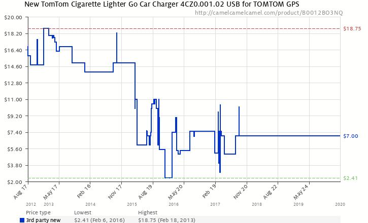 Terrific New Tomtom Cigarette Lighter Go Car Charger 4Cz0 001 02 Usb For Wiring Cloud Hemtegremohammedshrineorg
