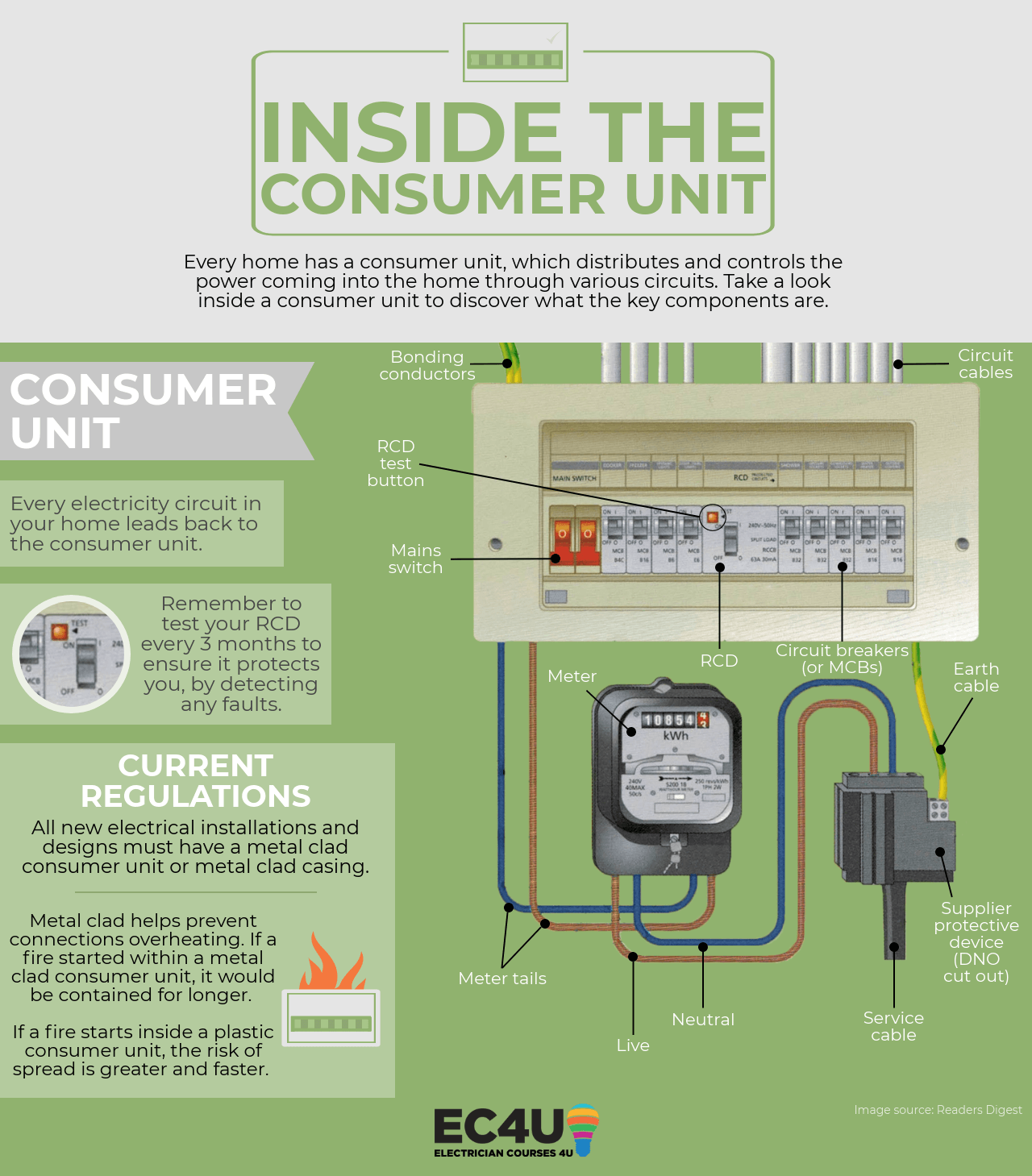 Fabulous Whats Inside Your Consumer Unit And The Dangers To Look Out For Wiring Cloud Loplapiotaidewilluminateatxorg